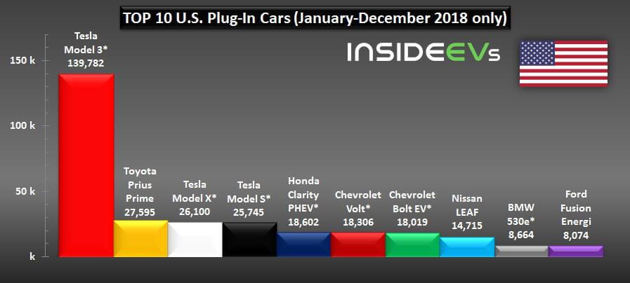 ТОП 10 моделей электромобилей иплагин-гибридов по продажам в США за 2018 год