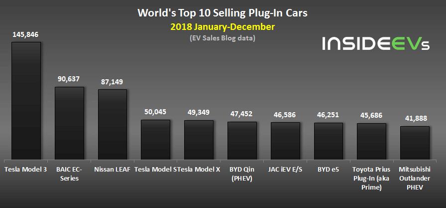 ТОП-10 самых продаваемых электромобилей и плагин гибридов вмире за2018год