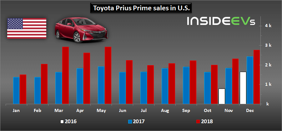 Продажи Toyota Prius Prime PHEV в США с 2016 по 2018 год