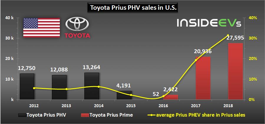 Общие продажи 2 поколений Toyota Prius Prime PHEV в США в %