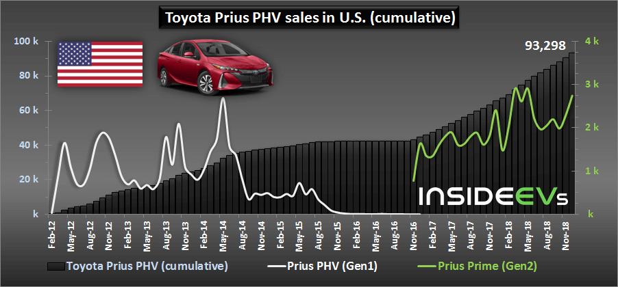 Общие продажи 2 поколений Toyota Prius Prime PHEV в США