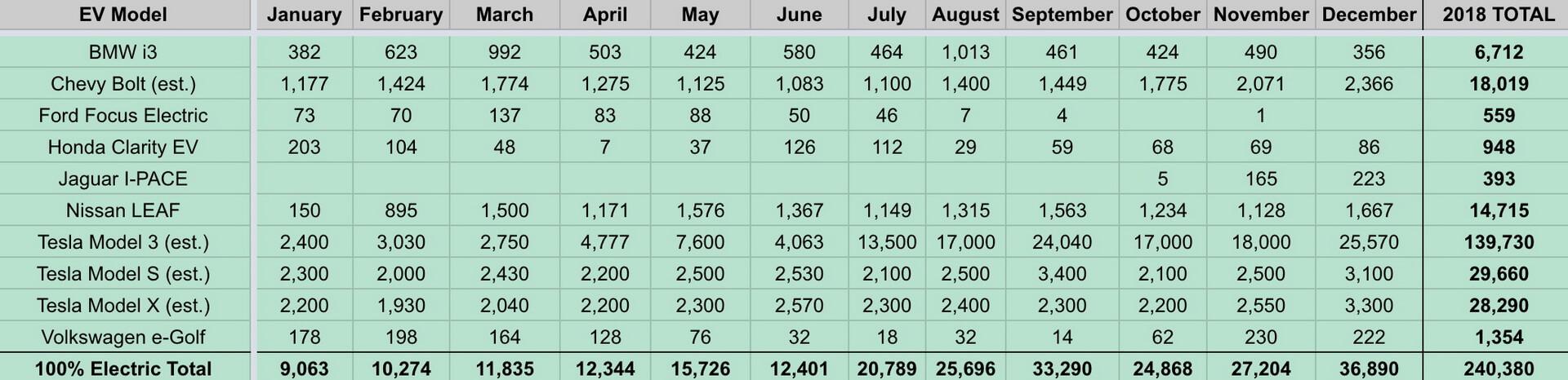 Ежемесячные продажи электромобилей по моделям в США в 2018 году
