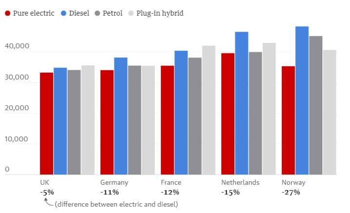 Стоимость владения за4года бензинового, дизельного, плагин-гибридного иэлектрического Volkswagen Golf