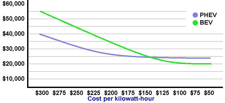Зависимость стоимости АКБ за кВт⋅ч на PHEV и BEV