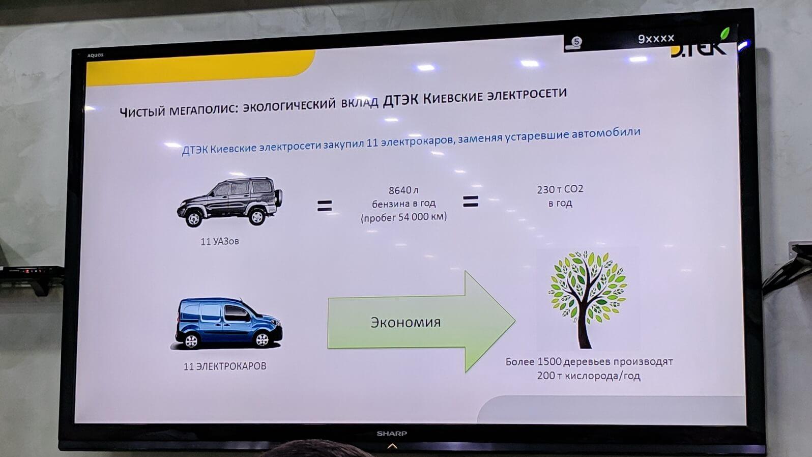 Экономическая выгода использования электромобилей