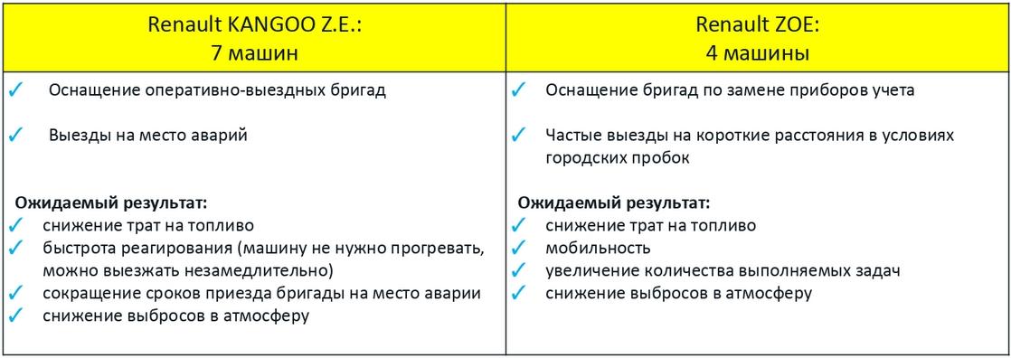 Для каких нужд будут использоваться электромобили Renault ZOE иRenault Kangoo Z.E.
