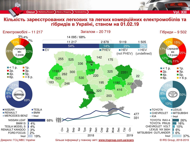Количество зарегистрированных электрических и гибридных автомобилей в Украине на 01.02.2019