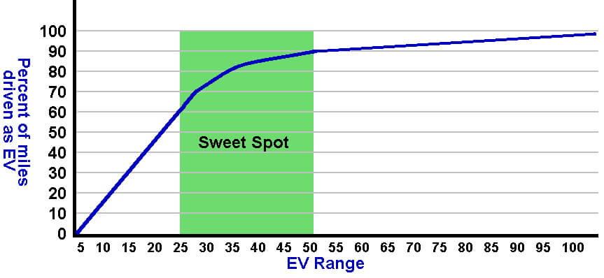 Взаимосвязь между запасом хода начистой электрике ирасстоянием, которое преодолевает водитель автомобиля