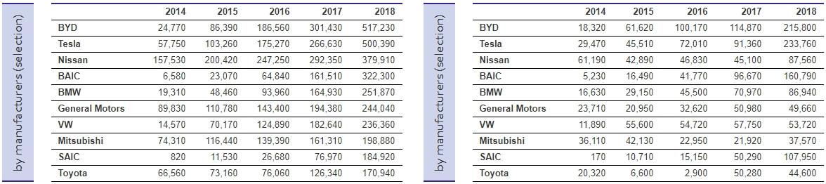 Рост рынка и общее количество выпущенных авто с электроприводом разных брендов