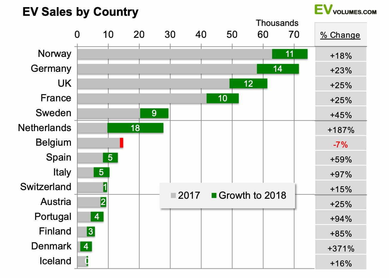 Количество проданных автомобилей с электроприводом в европейских странах в 2018 году