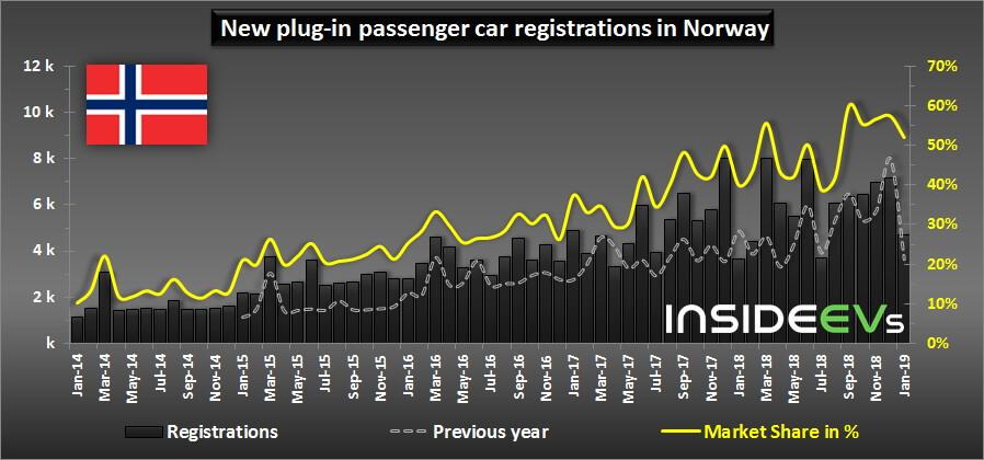 Рыночная доля электрических и плагин-гибридных автомобилей вНорвегии