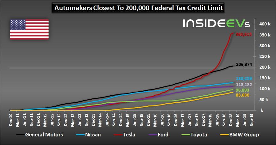 Общие продажи 6 основных производителей электромобилей в США