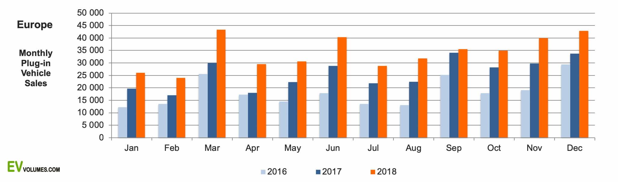 Сравнение ежемесячных продаж электрических автомобилей в Европе в 2016-2018 годах