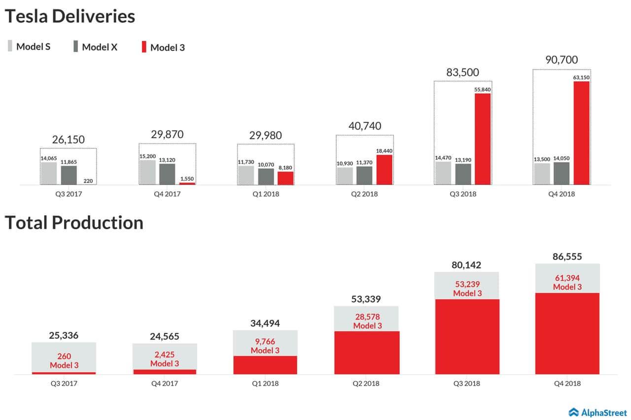 Общее производство и количество доставленных электромобилей Tesla в 2017-2018 годах