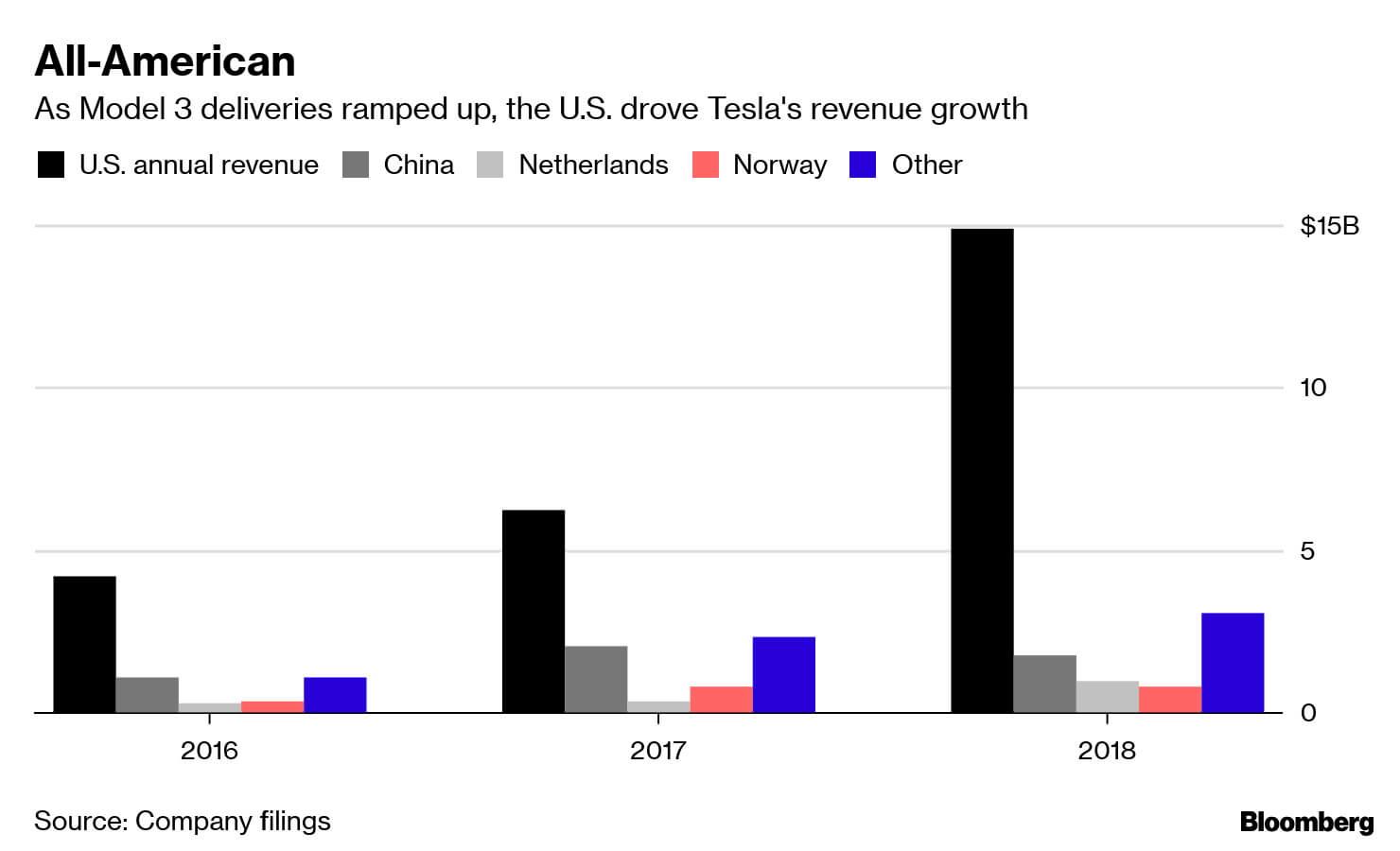 Продажи электромобилей Tesla на крупнейших для компании рынках