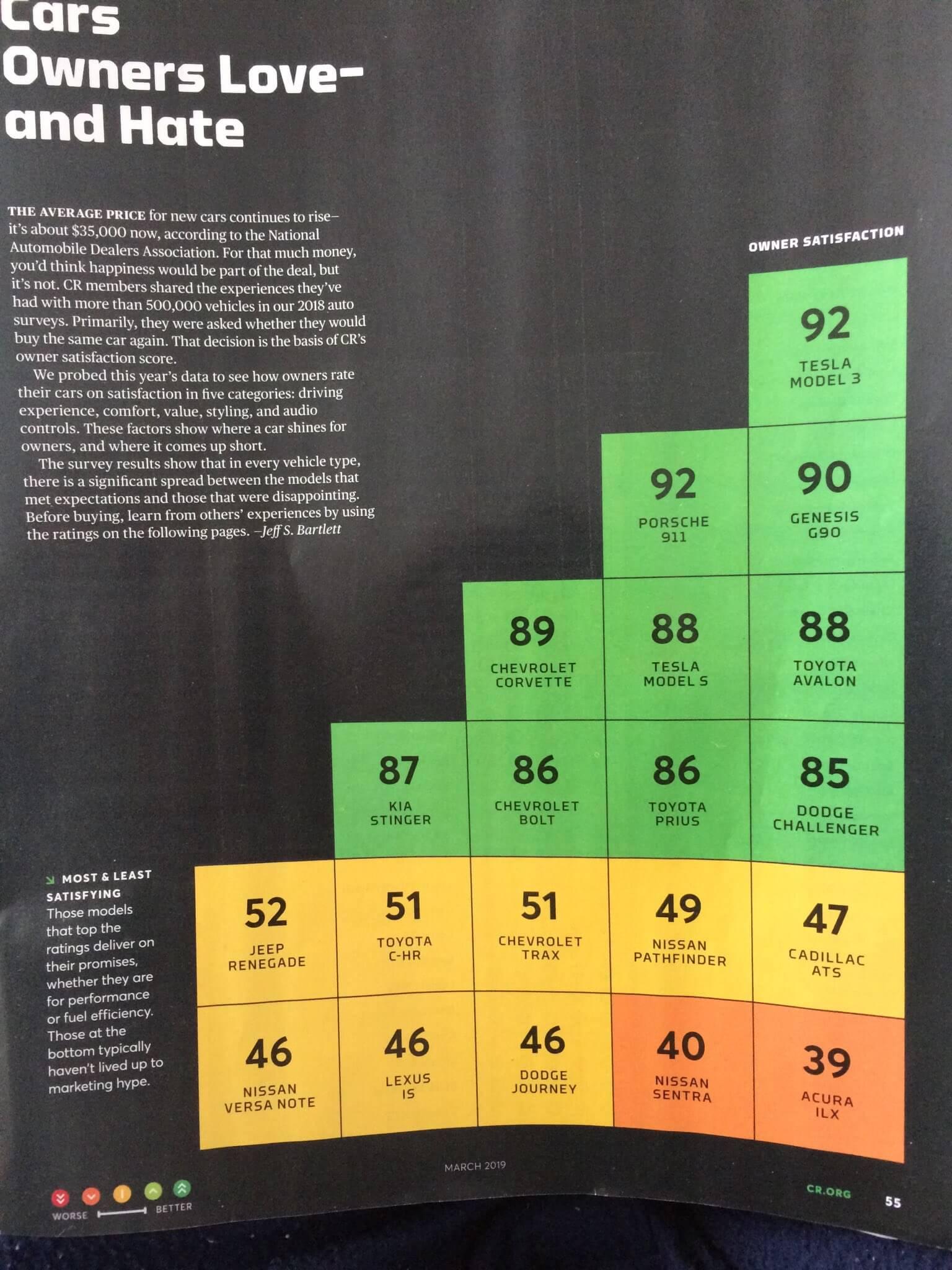 Рейтинг автомобилей Consumer Reports