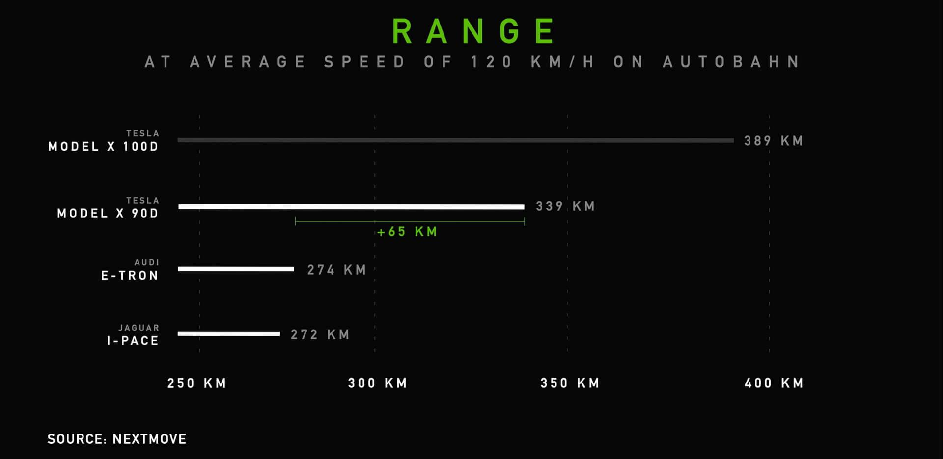 Запас хода кроссоверов на автобане при средней скорости 120 км/ч