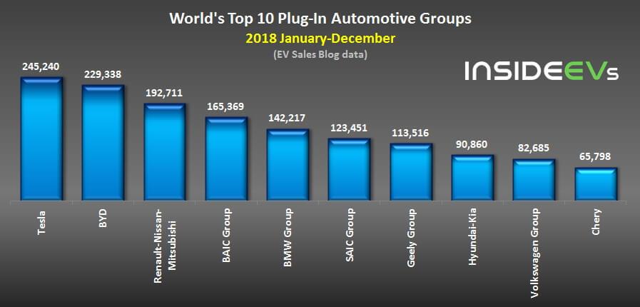 ТОП-10 автомобильных групп вмире попроизводству подключаемых автомобилей за2018год