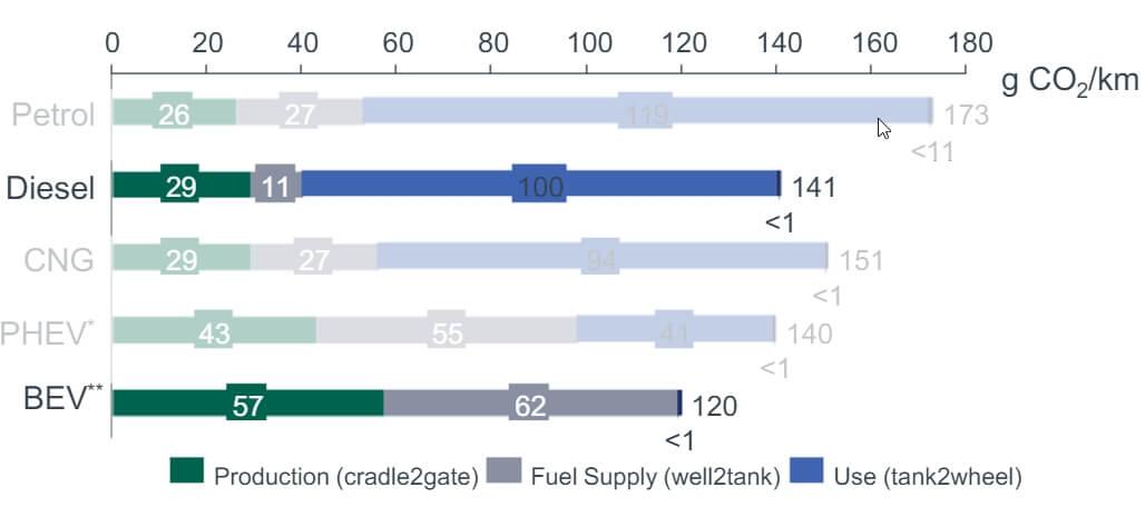 Сравнение количества выбросов CO2на примере дизельного, бензинового, плагин-гибридного иэлектрического VWGolf