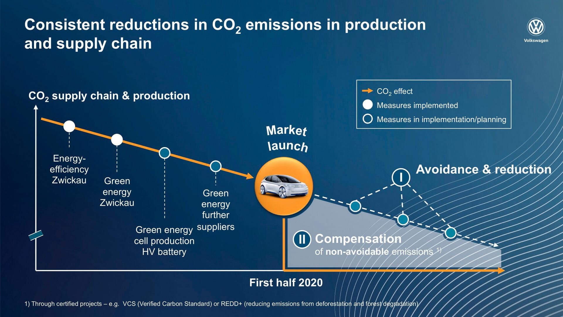 Как будут снижаться выбросы СО2 согласно концепции VW