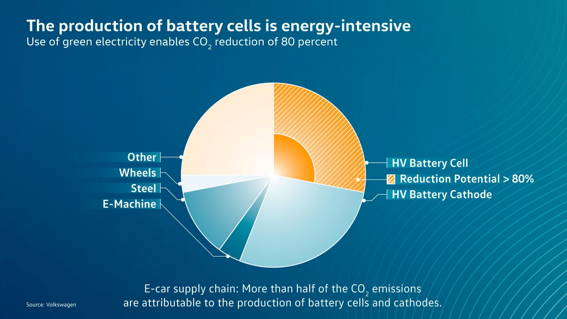 Использование «зеленой» энергии впроизводстве батарей снижает выбросы СО2на 80%