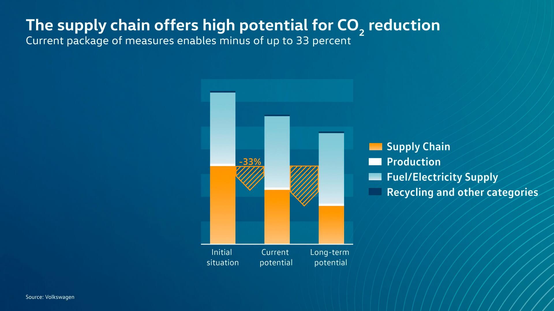 Много выбросов СО2 можно снизить при добыче сырья и производстве материалов и компонентов