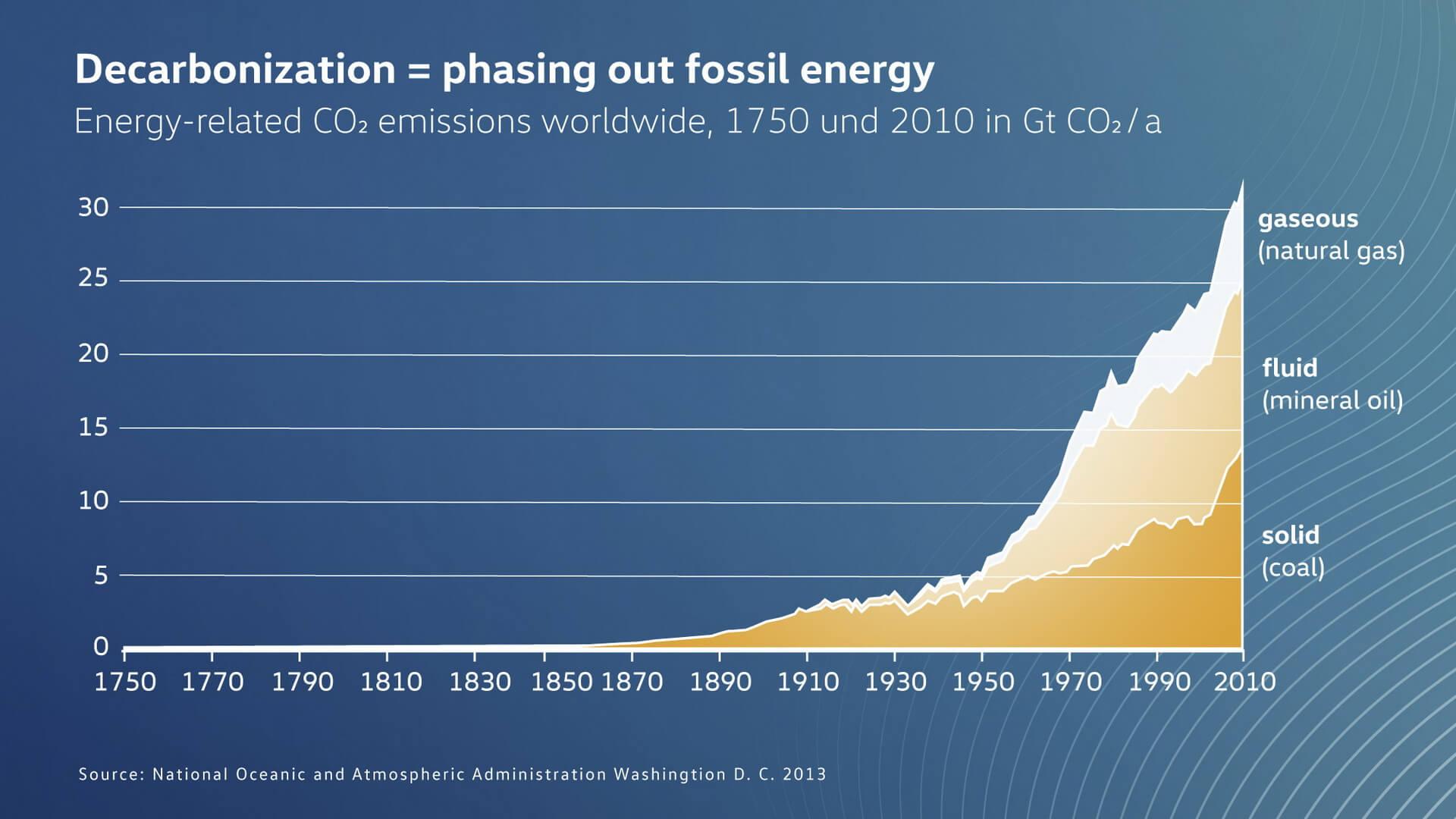 Что послужило основной причиной роста выбросов СО2 за последние 260 лет