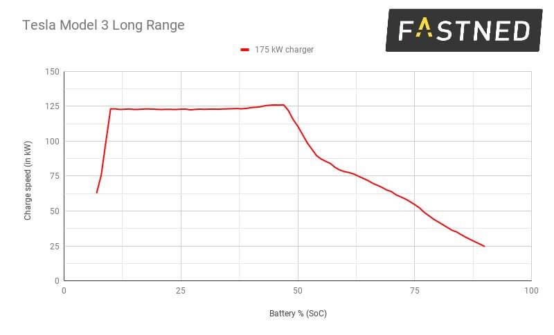 Диаграмма зарядки Tesla Model 3 с разъемом CCS Combo 2