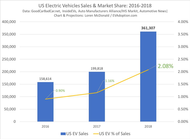 Продажи электромобилей в США и их доля на общем рынке