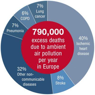 Болезни вызвавшие преждевременную смерть отзагрязнения воздуха