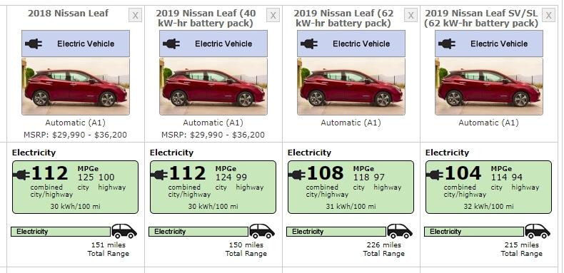 Сравнение всех выпускаемых версий Nissan Leaf поEPA