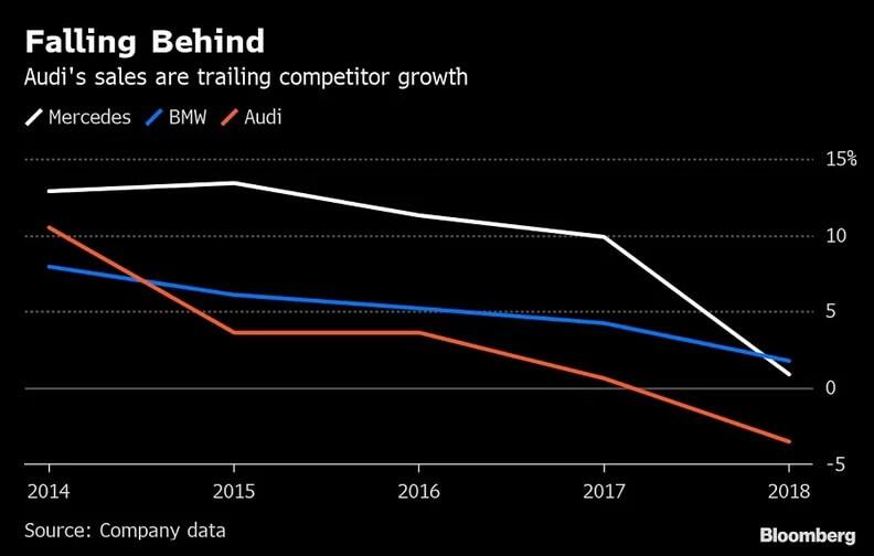 Audi отстает отконкурентов Mercedes-Benz иBMW по продажам