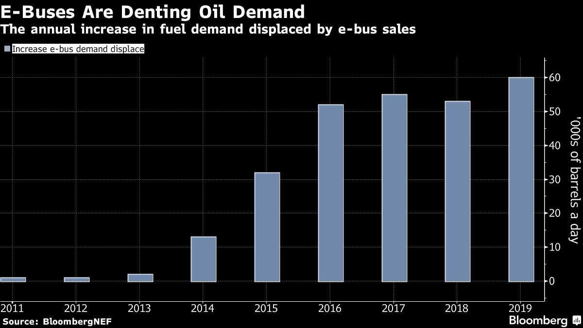 Китайские электрические автобусы сильно снижают спрос нанефть