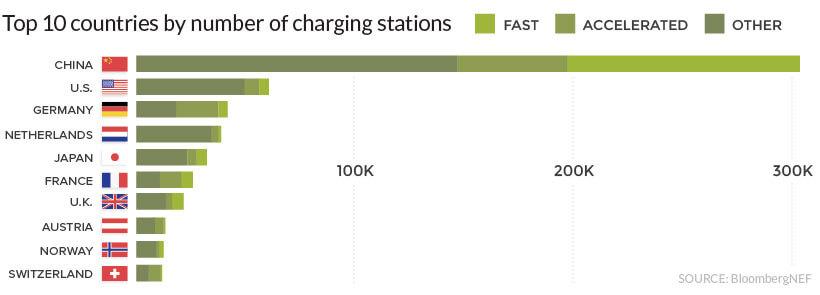 ТОП-10 стран снаибольшим количеством зарядных пунктов