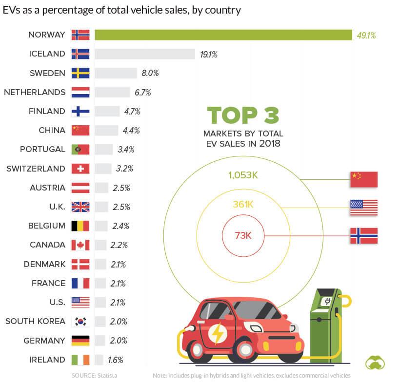 ТОП стран попродажам электрифицированных автомобилей