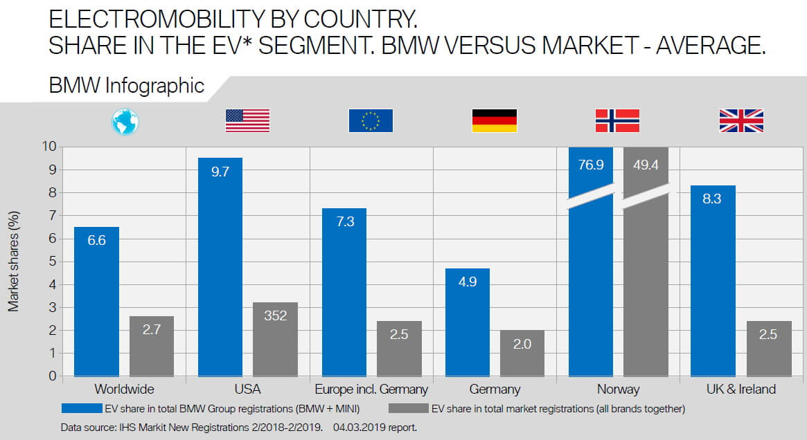 Доля регистраций электрифицированных итопливных BMW наразных рынках