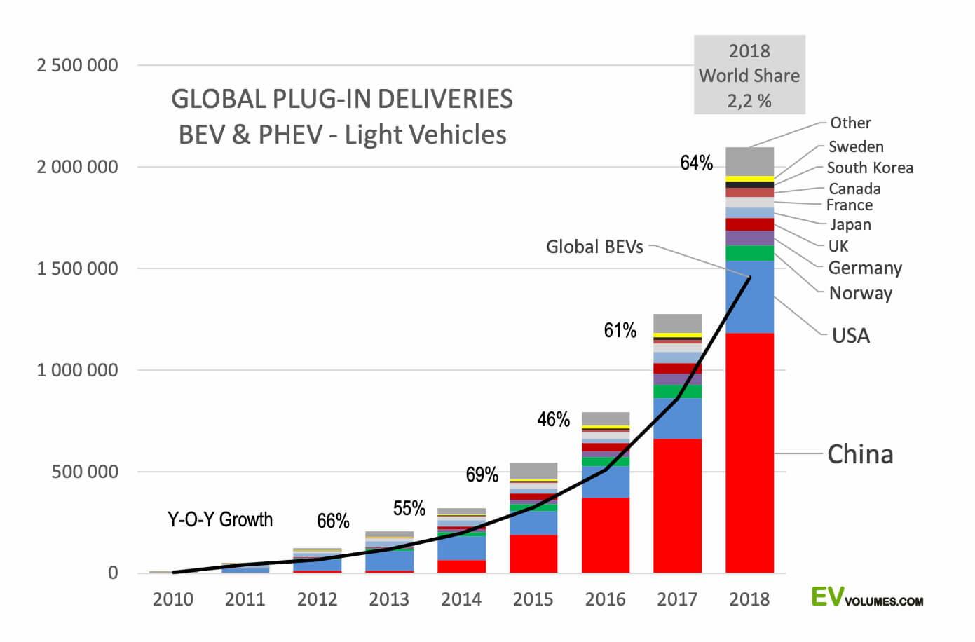 Глобальные поставки электрифицированных авто на разных рынках с 2010 по 2018 года