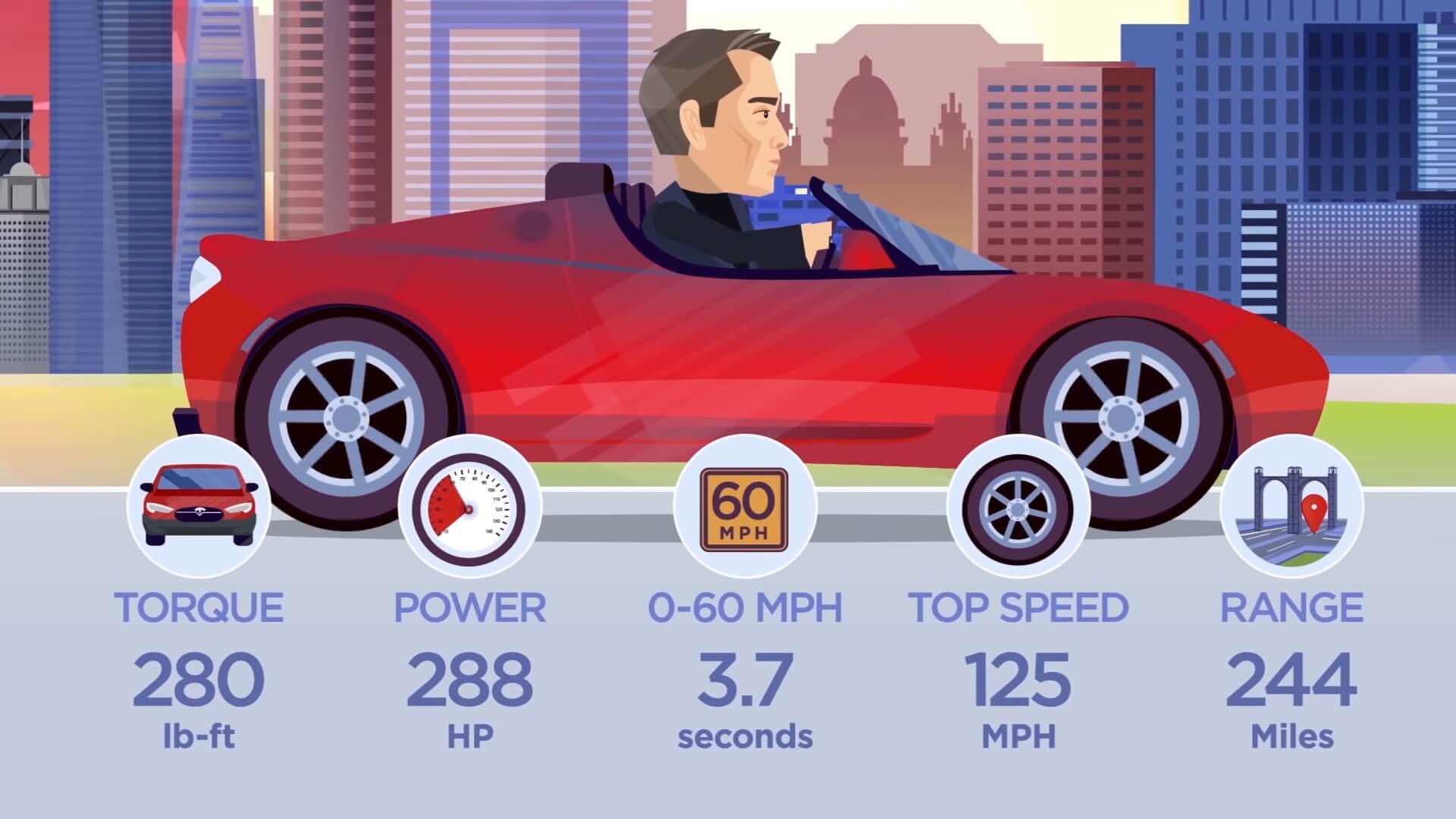 Характеристики первого электромобиля компании Tesla Roadster первого поколения