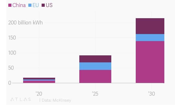 Китай лидер спроса на энергию для электромобилей