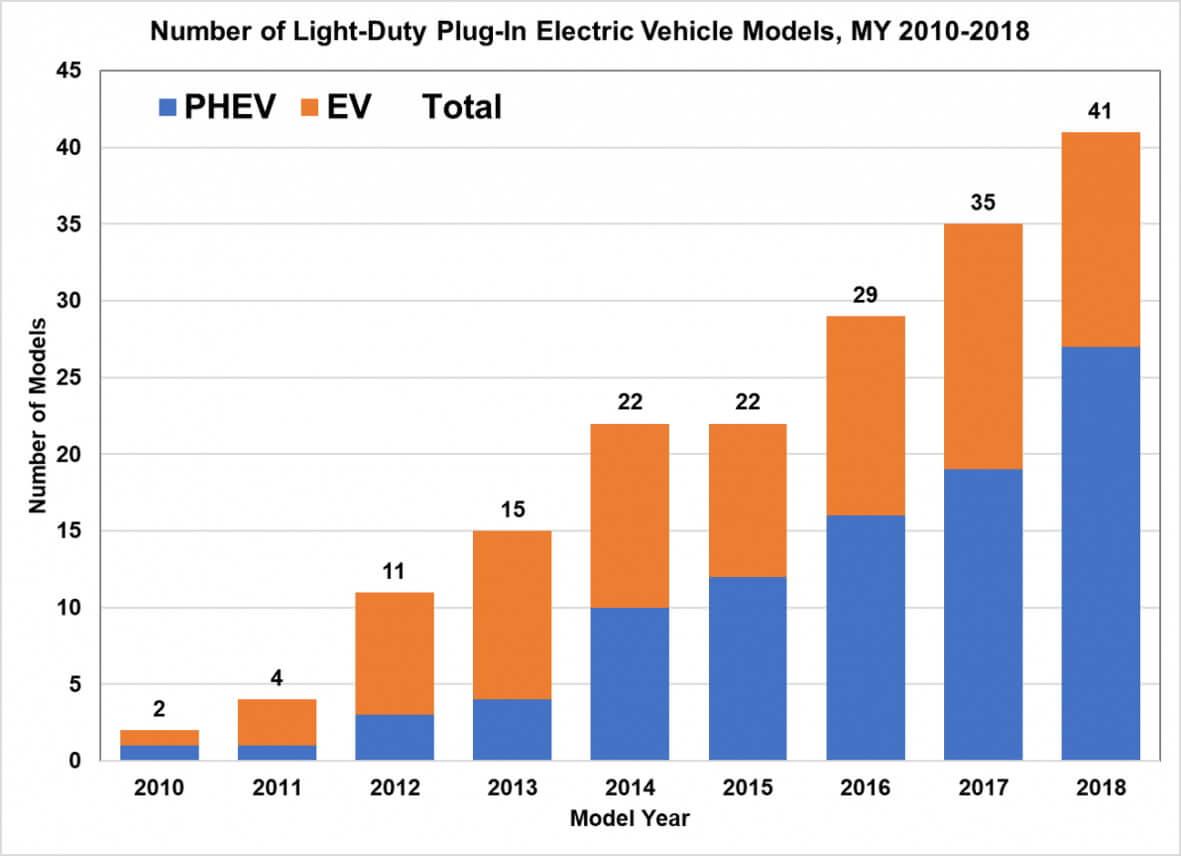 Количество легковых плагин-гибридных и электрических моделей в США с 2010 по 2018 год