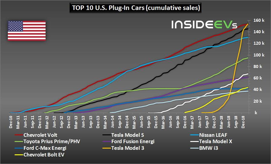Самые продаваемые автомобили с электроприводом в США с 2010 по 2019 год
