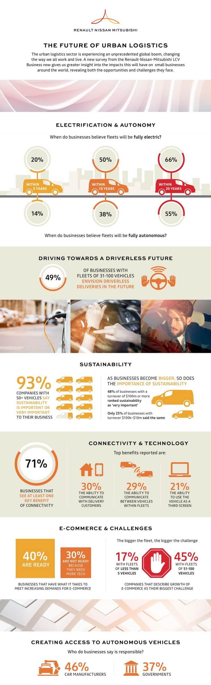 данные отRenault-Nissan-Mitsubishi подчеркивают высокий спрос наэлектрические иавтономные автопарки вусловиях изменения электронной коммерции.