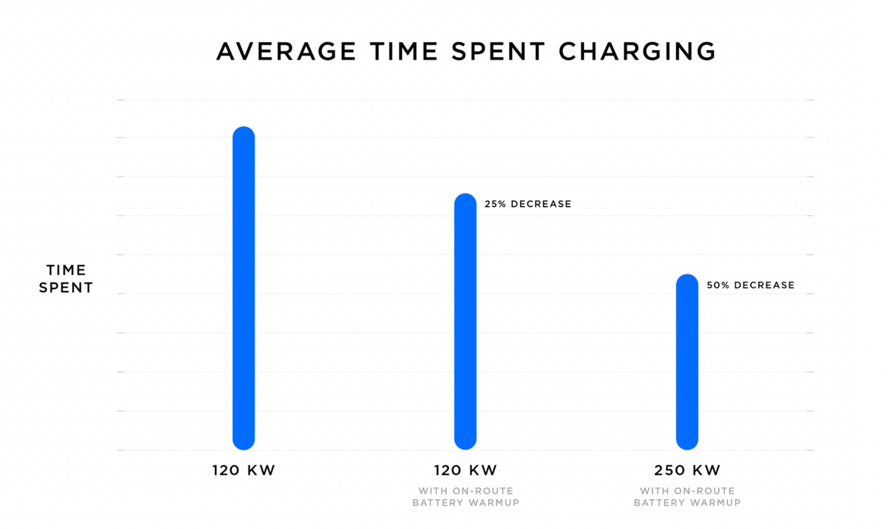 Время зарядки на Tesla Supercharging c мощностью 120 и 250 кВт