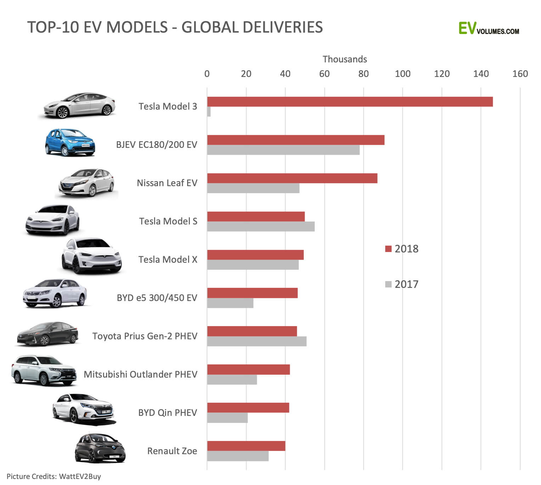 ТОП-10 самых продаваемых моделей электромобилей и плагин-гибридов в 2017-2018 года