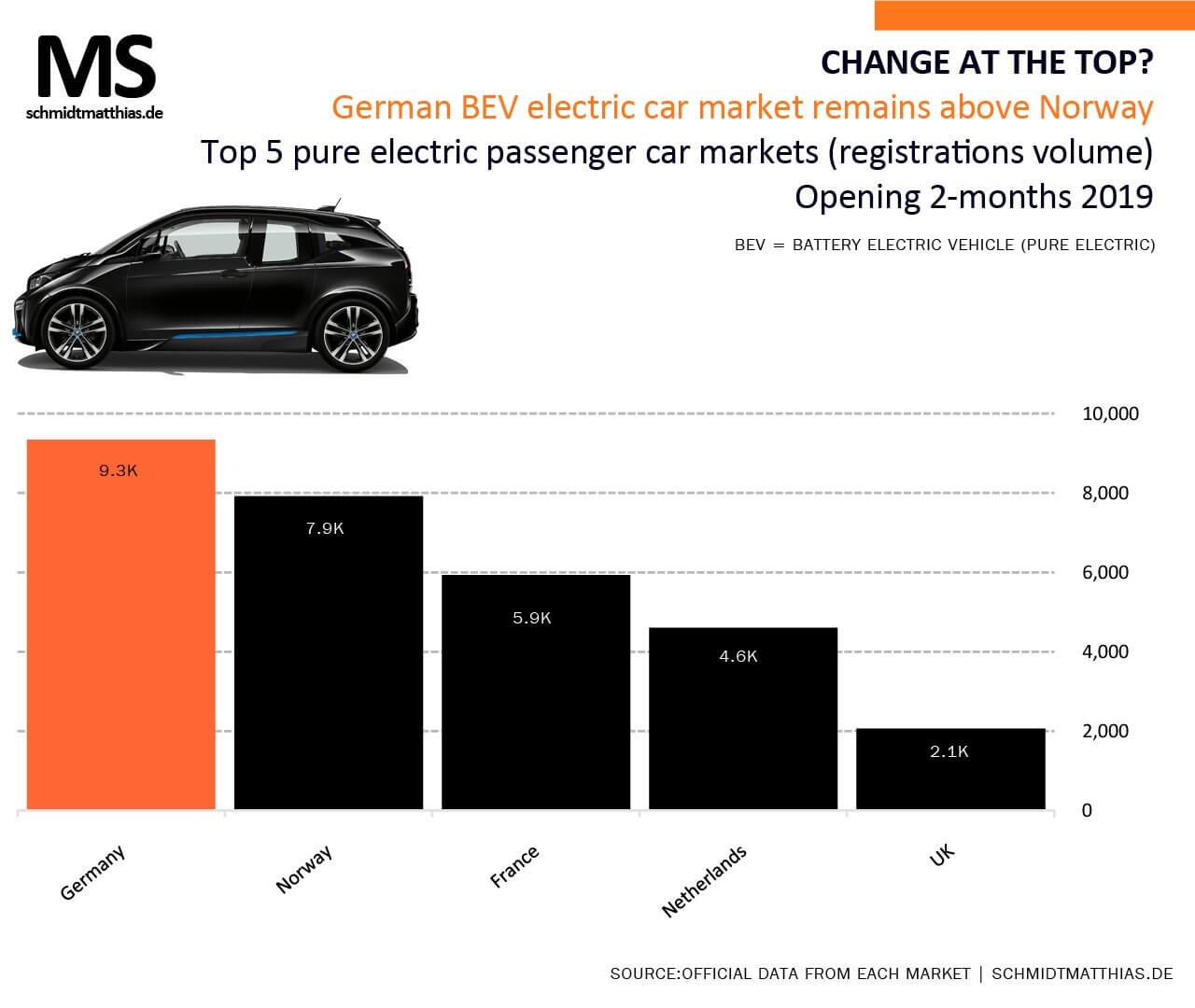 ТОП-5 европейских стран поколичеству продаж электромобилей за2 месяца 2019 года