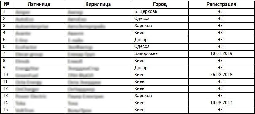 Производители зарядных устройств Украины