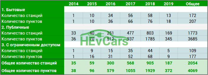 Статистика зарядных станций в Украине с 2014 года и по сегодняшний день