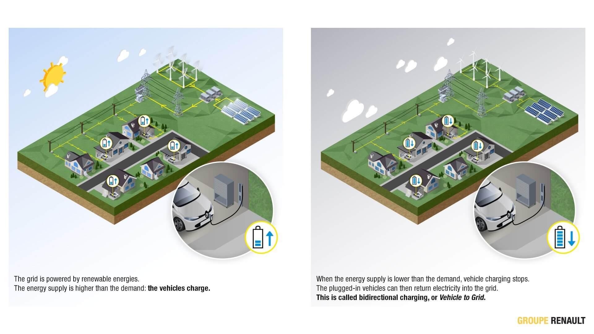 Схема технологии двунаправленной зарядки