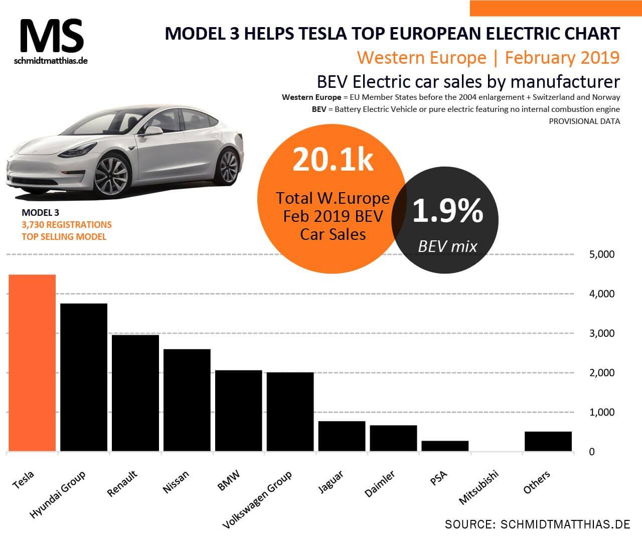Продажи электромобилей в Европе в феврале 2019 года