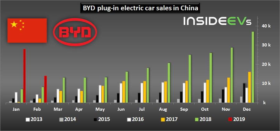 Продажи электромобилей иплагин-гибридов BYD вКитае с 2013 по 2019 года